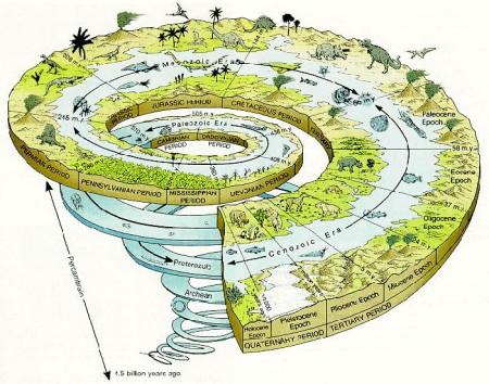 GeoTimeSpiral